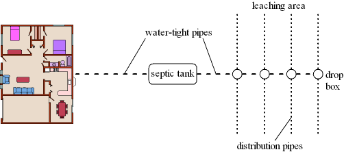 Title 5 Septic Design and Engineering